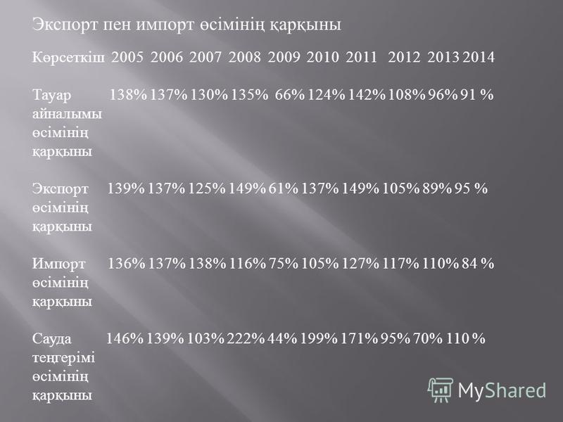 Экспорт пен импорт өсімінің қарқыны Көрсеткіш 2005 2006 2007 2008 2009 2010 2011 2012 2013 2014 Тауар 138% 137% 130% 135% 66% 124% 142% 108% 96% 91 % айналымы өсімінің қарқыны Экспорт 139% 137% 125% 149% 61% 137% 149% 105% 89% 95 % өсімінің қарқыны И