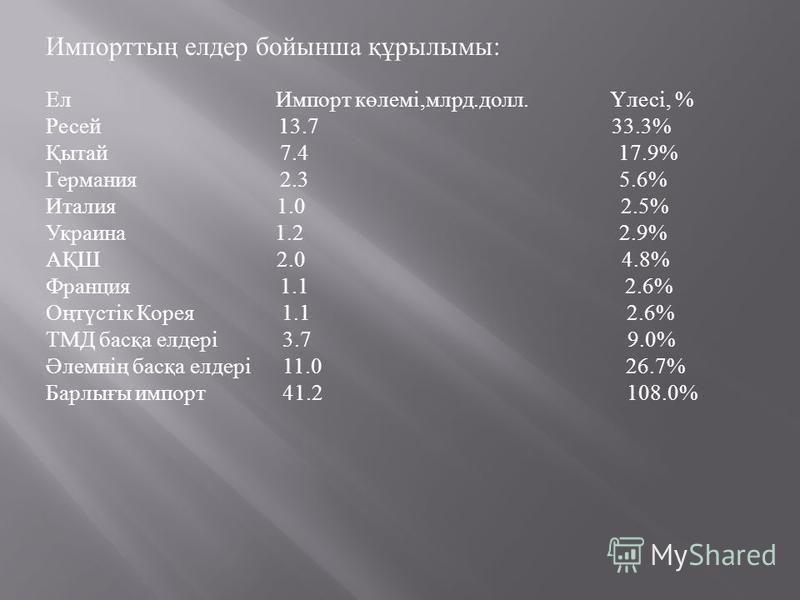 Импорттың елдер бойынша құрылымы: Ел Импорт көлемі,млрд.долл. Үлесі, % Рэссей 13.7 33.3% Қытай 7.4 17.9% Германия 2.3 5.6% Италия 1.0 2.5% Украина 1.2 2.9% АҚШ 2.0 4.8% Франция 1.1 2.6% Оңтүстік Корея 1.1 2.6% ТМД басқа елдері 3.7 9.0% Әлемнің басқа