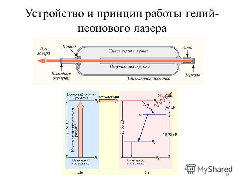 Устройство и принцип работы гелий- неонового лазера 18