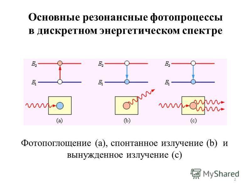 Основные резонансные фотопроцессы в дискретном энергетическом спектре 2 Фотопоглощение (а), спонтанное излучение (b) и вынужденное излучение (c)