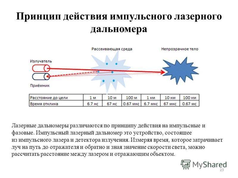 Принцип действия импульсного лазерного дальномера 23 Лазерные дальномеры различаются по принципу действия на импульсные и фазовые. Импульсный лазерный дальномер это устройство, состоящее из импульсного лазера и детектора излучения. Измеряя время, кот