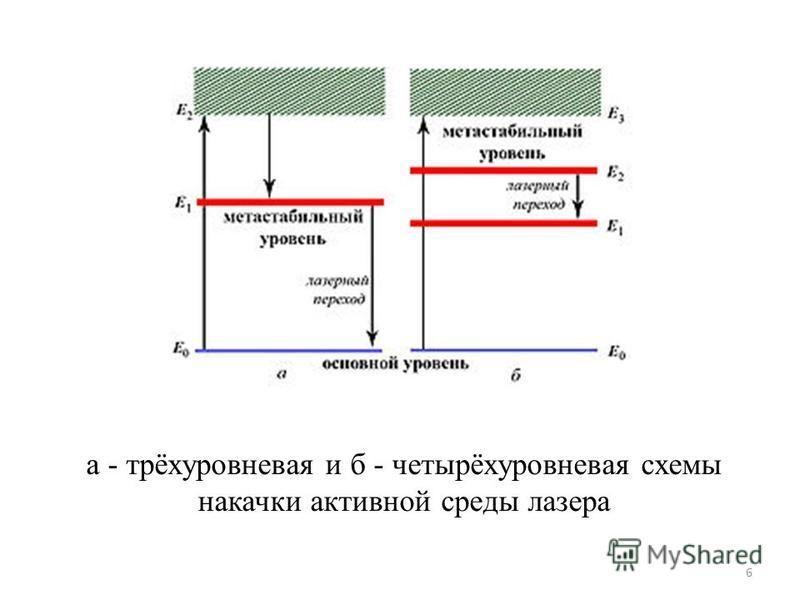 а - трёхуровневая и б - четырёхуровневая схемы накачки активной среды лазера 6