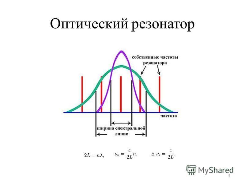 Оптический резонатор 9