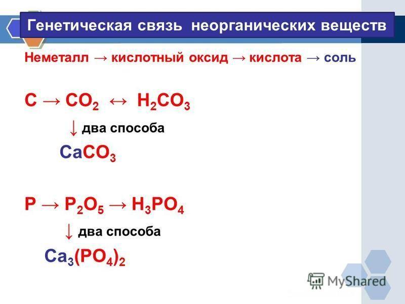 Генетическая связь неорганических веществ Неметалл кислотный оксид кислота соль С СО 2 Н 2 СО 3 два способа СаСО 3 Р Р 2 О 5 Н 3 РО 4 два способа Са 3 (РО 4 ) 2