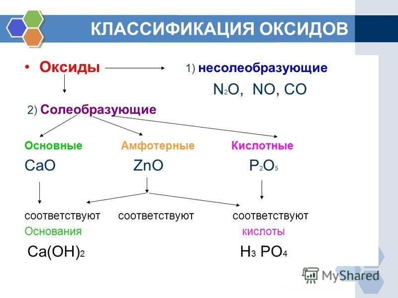 КЛАССИФИКАЦИЯ ОКСИДОВ Оксиды 1) несолеобразующие N 2 O, NO, CO 2) Солеобразующие Основные Амфотерные Кислотные CaO ZnO P 2 O 5 соответствуют соответствуют соответствуют Основания кислоты Ca(OH) 2 H 3 PO 4