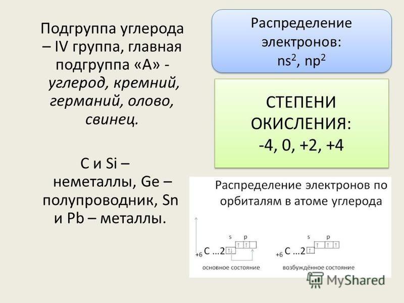 Подгруппа углерода – IV группа, главная подгруппа «А» - углерод, кремний, германий, олово, свинец. С и Si – неметаллы, Ge – полупроводник, Sn и Pb – металлы. СТЕПЕНИ ОКИСЛЕНИЯ: -4, 0, +2, +4 СТЕПЕНИ ОКИСЛЕНИЯ: -4, 0, +2, +4 Распределение электронов: