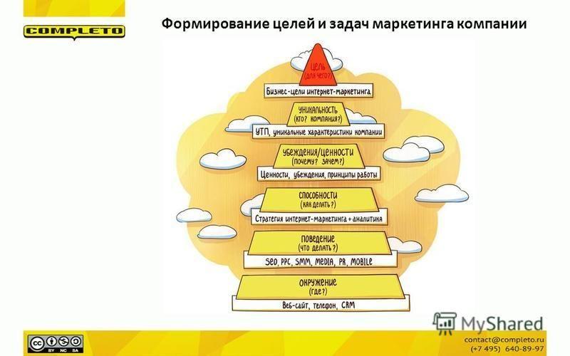 Формирование целей и задач маркетинга компании