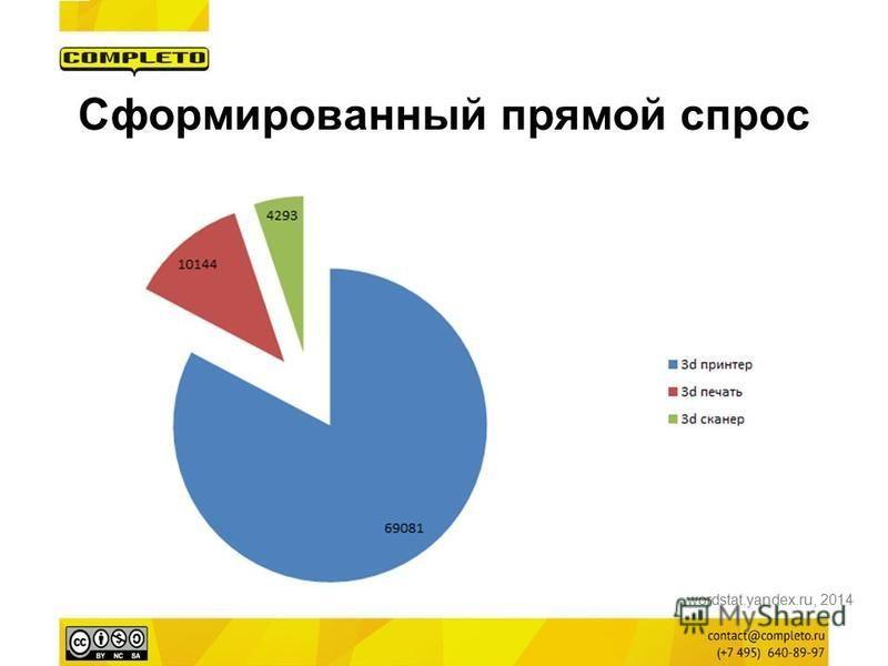 Сформированный прямой спрос wordstat.yandex.ru, 2014