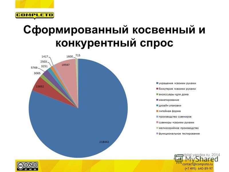 Сформированный косвенный и конкурентный спрос wordstat.yandex.ru, 2014