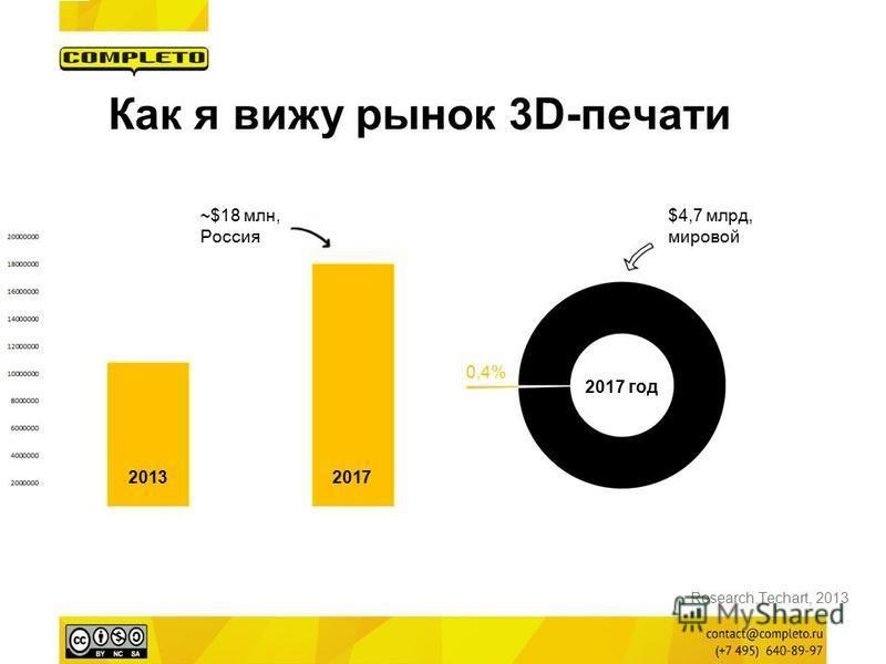 Как я вижу рынок 3D-печати Research.Techart, 2013 $4,7 млрд, мировой 0,4% 2017 год ~$18 млн, Россия 20132017