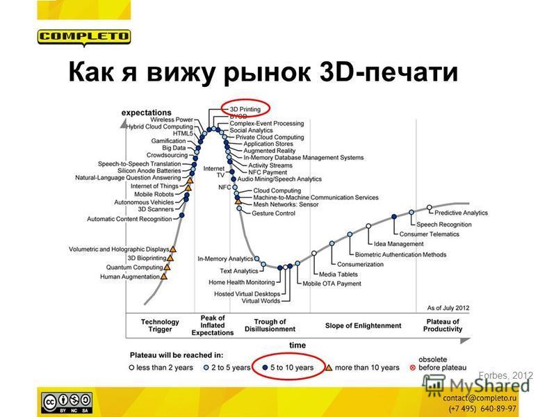 Как я вижу рынок 3D-печати Forbes, 2012
