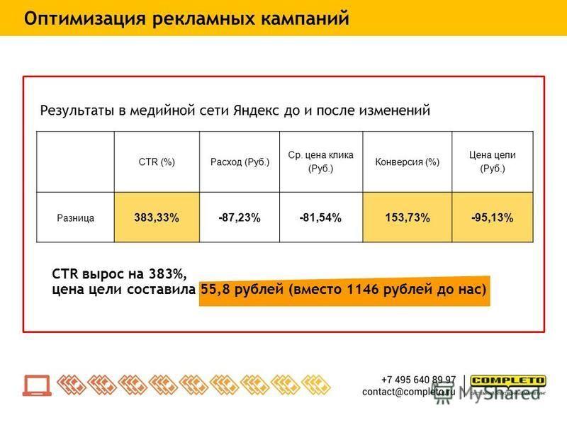 Результаты в медийной сети Яндекс до и после изменений CTR вырос на 383%, цена цели составила 55,8 рублей (вместо 1146 рублей до нас) CTR (%)Расход (Руб.) Ср. цена клика (Руб.) Конверсия (%) Цена цели (Руб.) Разница 383,33%-87,23%-81,54%153,73%-95,13