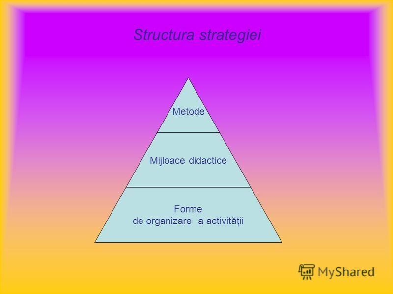 Structura strategiei Metode Mijloace didactice Forme de organizare a activităţii
