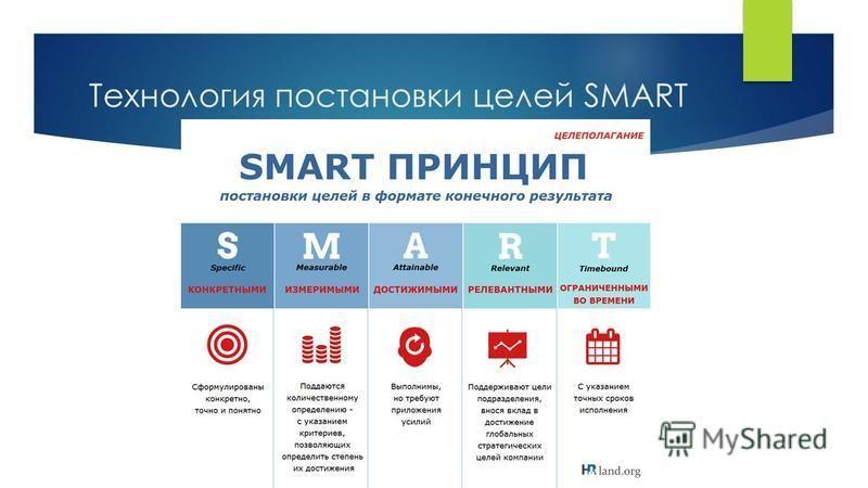 Технология постановки целей SMART