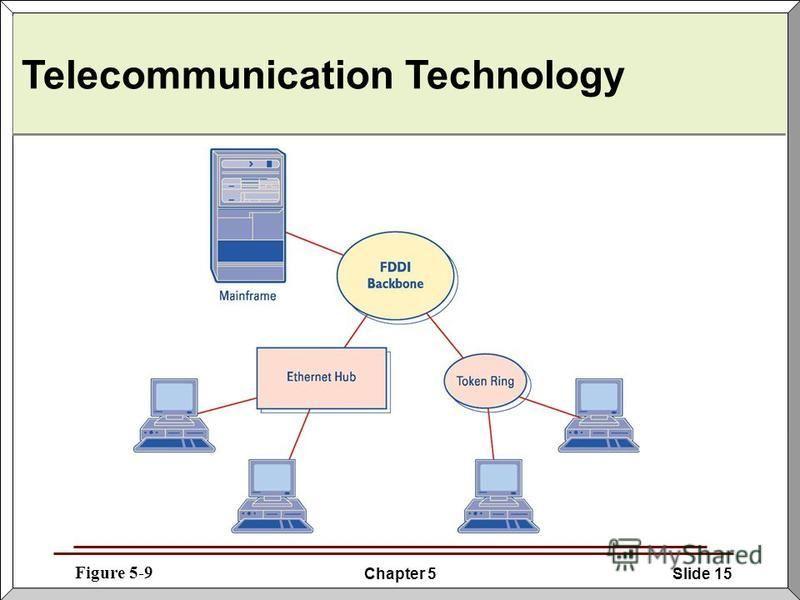 Chapter 5Slide 15 Telecommunication Technology Figure 5-9