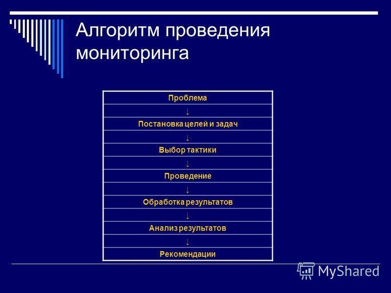 Алгоритм проведения мониторинга Проблема Постановка целей и задач Выбор тактики Проведение Обработка результатов Анализ результатов Рекомендации