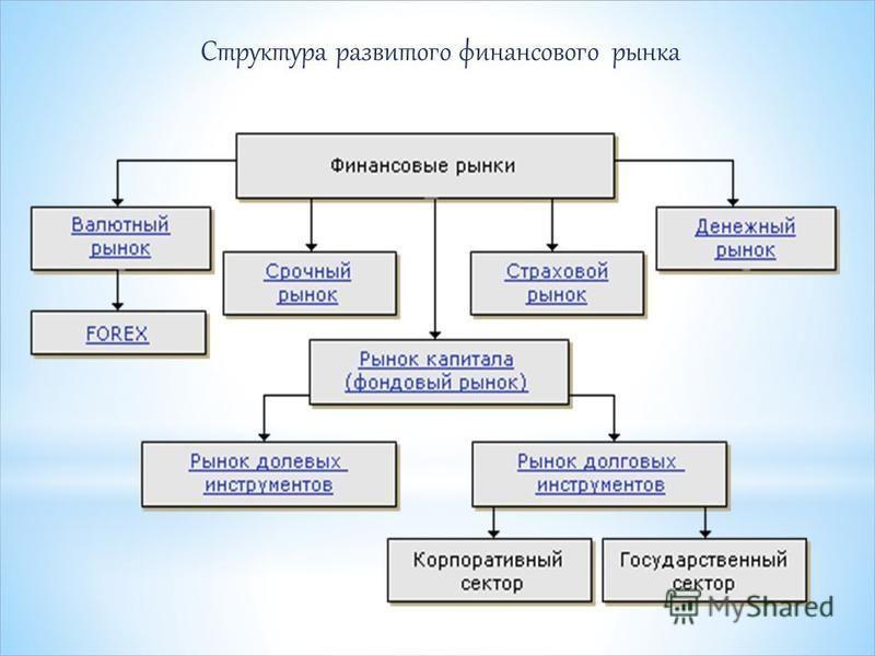 Структура развитого финансового рынка