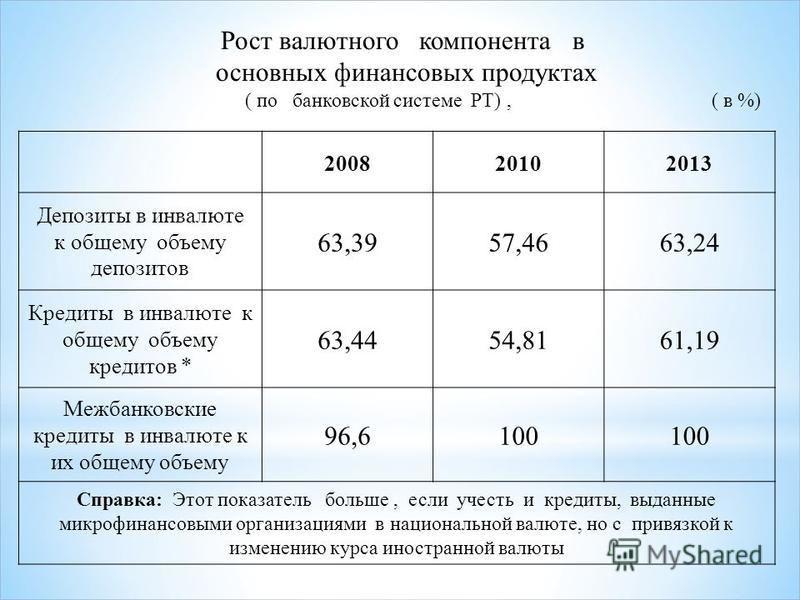 200820102013 Депозиты в инвалюте к общему объему депозитов 63,3957,4663,24 Кредиты в инвалюте к общему объему кредитов * 63,4454,8161,19 Межбанковские кредиты в инвалюте к их общему объему 96,6100 Справка: Этот показатель больше, если учесть и кредит