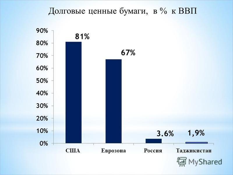Долговые ценные бумаги, в % к ВВП