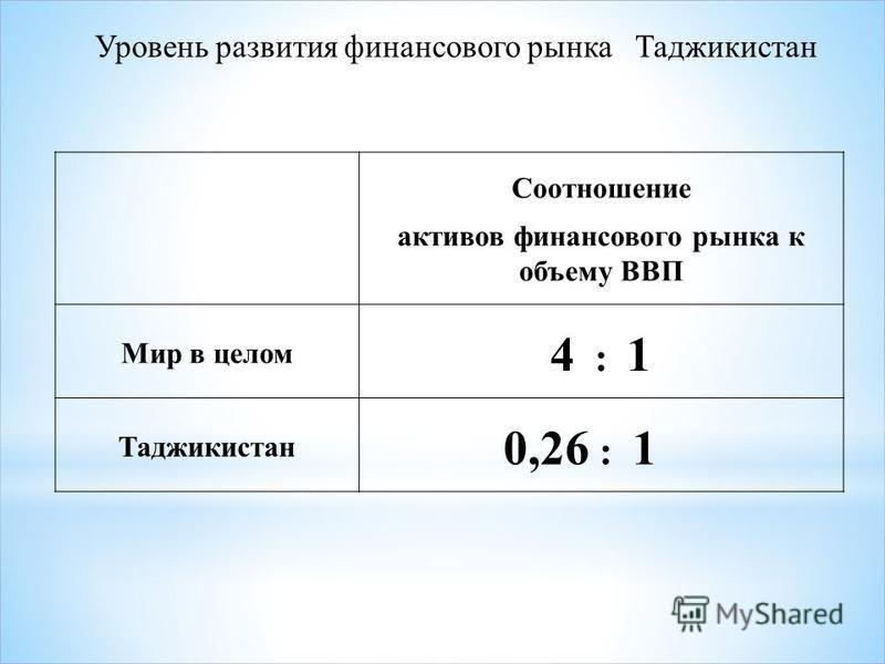 Уровень развития финансового рынка Таджикистан Соотношение активов финансового рынка к объему ВВП Мир в целом 4 : 1 Таджикистан 0,26 : 1