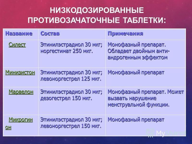 НИЗКОДОЗИРОВАННЫЕ ПРОТИВОЗАЧАТОЧНЫЕ ТАБЛЕТКИ : Название СоставПримечания Силест Силест Силест Этинилэстрадиол 30 мкг; норгестимат 250 мкг. Монофазный препарат. Обладает двойным анти- андрогенным эффектом Минизистон Этинилэстрадиол 30 мкг; левоноргест
