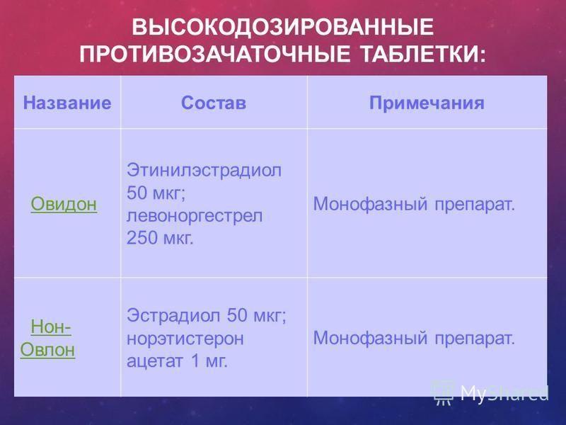 ВЫСОКОДОЗИРОВАННЫЕ ПРОТИВОЗАЧАТОЧНЫЕ ТАБЛЕТКИ: Название СоставПримечания Овидон Этинилэстрадиол 50 мкг; левоноргестрел 250 мкг. Монофазный препарат. Нон- Овлон Нон- Овлон Эстрадиол 50 мкг; норэтистерон ацетат 1 мг. Монофазный препарат.