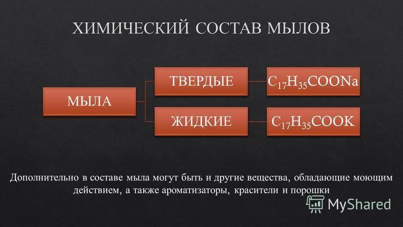 МЫЛА ТВЕРДЫЕ С 1 7 H35COO Na ЖИДКИЕ С 1 7 H35COOK Дополнительно в составе мыла могут быть и другие вещества, обладающие моющим действием, а также ароматизаторы, красители и порошки