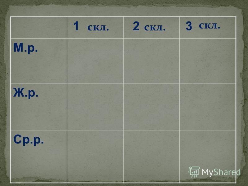 1 2 3 М.р. Ж.р. Ср.р. скл.