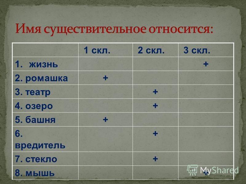 1 скл. 2 скл. 3 скл. 1.жизнь+ 2. ромашка+ 3. театр+ 4. озеро+ 5. башня+ 6. вредитель + 7. стекло+ 8. мышь+