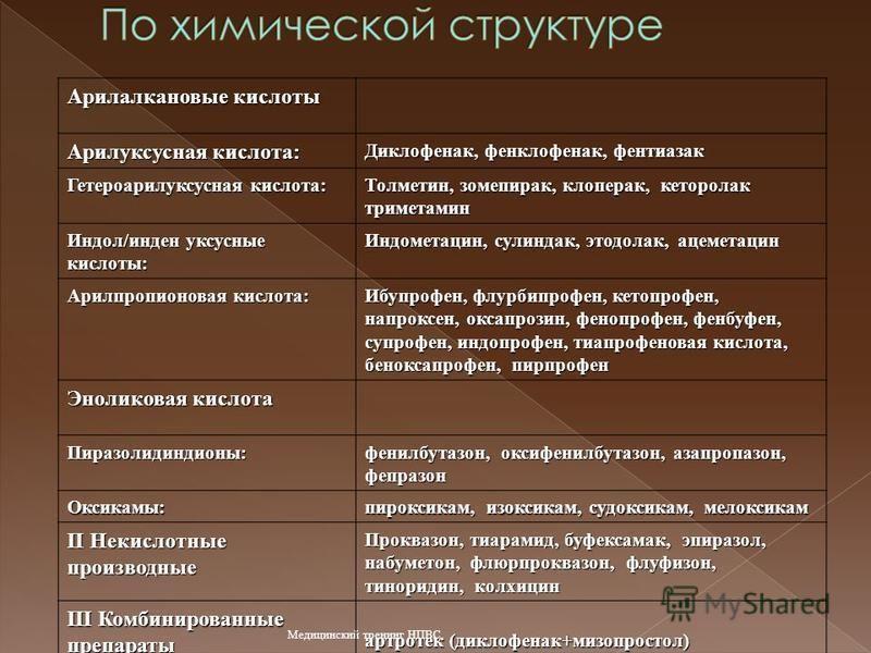 Арилалкановые кислоты Арилуксусная кислота: Диклофенак, фенклофенак, фентиазак Гетероарилуксусная кислота: Толметин, зомепирак, клоперак, кеторолак триметамин Индол/инден уксусные кислоты: Индометацин, сулиндак, этодолак, ацеметацин Арилпропионовая к