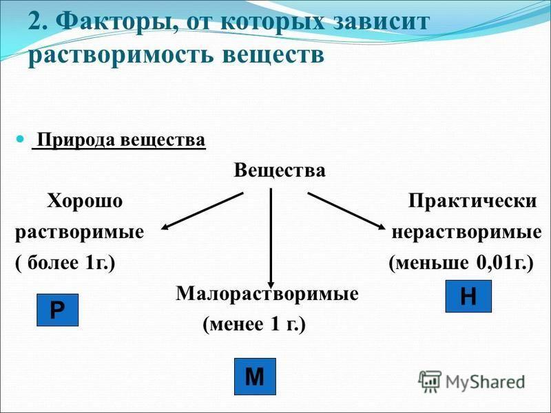 2. Факторы, от которых зависит растворимость веществ Природа вещества Вещества Хорошо Практически растворимые нерастворимые ( более 1 г.) (меньше 0,01 г.) Малорастворимые (менее 1 г.) Р Н М