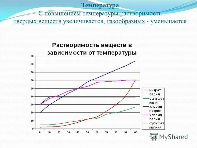 Температура С повышением температуры растворимость твердых веществ увеличивается, газообразных - уменьшается