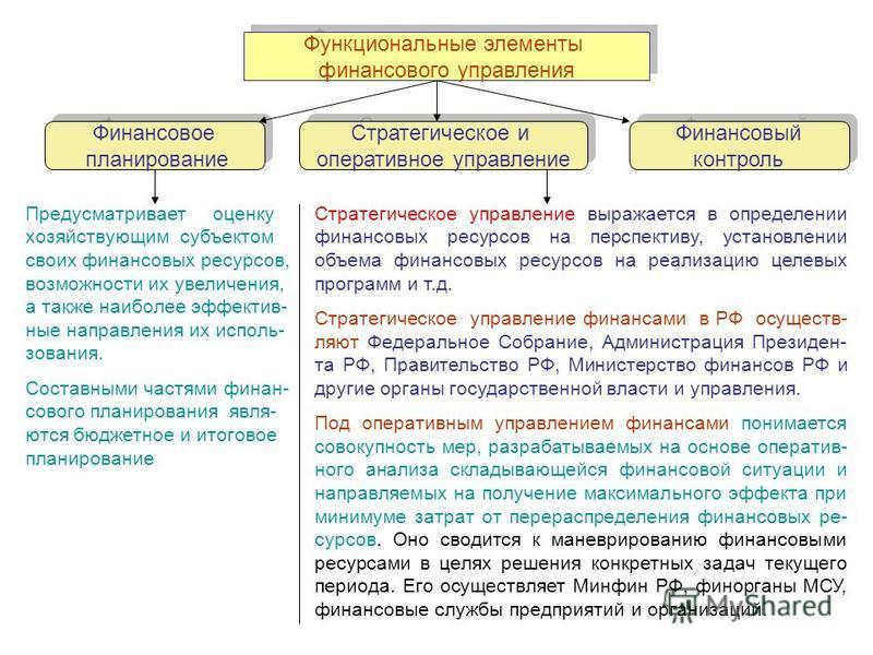 Функциональные элементы финансового управления Функциональные элементы финансового управления Финансовое планировкание Финансовое планировкание Стратегическое и оперативное управление Стратегическое и оперативное управление Финансовый контроль Финанс