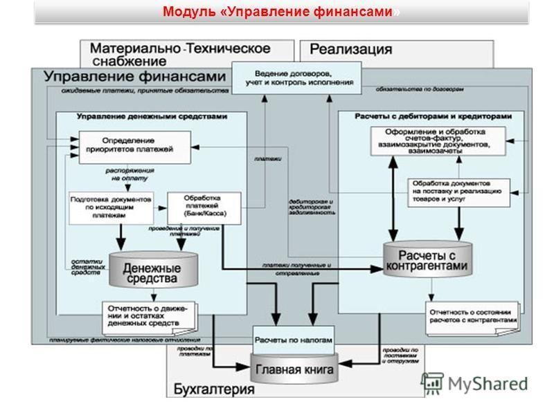 Модуль «Управление финансами»