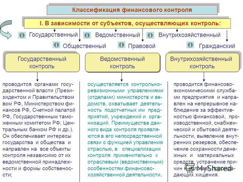 Классификация финансового контроля I. В зависимости от субъектов, осуществляющих контроль: Государственный контроль Государственный контроль Ведомственный контроль Ведомственный контроль Внутрихозяйственный контроль Внутрихозяйственный контроль прово