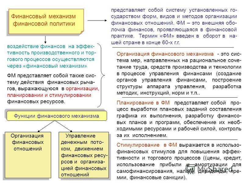 Финансовый механизм финансовой политики Финансовый механизм финансовой политики представляет собой систему установленных государством форм, видов и методов организации финансовых отношений. ФМ – это внешняя оболочка финансов, проявляющаяся в финансов
