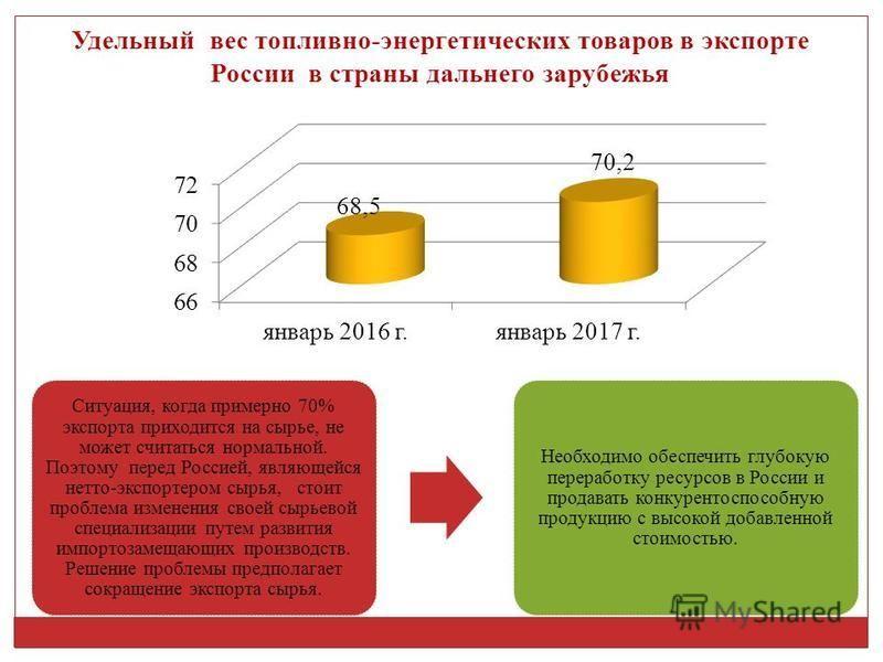 Удельный вес топливно-энергетических товаров в экспорте России в страны дальнего зарубежья Ситуация, когда примерно 70% экспорта приходится на сырье, не может считаться нормальной. Поэтому перед Россией, являющейся нетто-экспортером сырья, стоит проб
