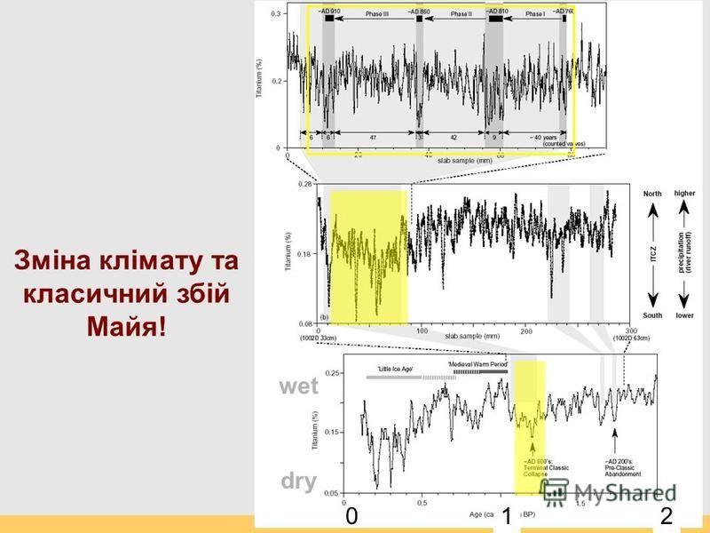 wet dry Зміна клімату та класичний збій Майя! 012