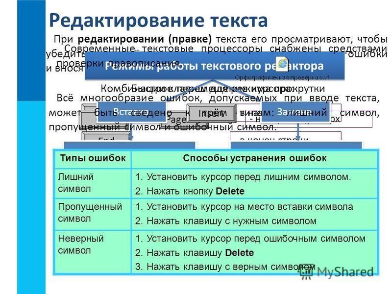 Редактирование текста При редактировании (правке) текста его просматривают, чтобы убедиться, что всё правильно, исправляют обнаруженные ошибки и вносят необходимые изменения. Быстрое перемещение курсора: Home - в начало строки End - в конец строки Ct