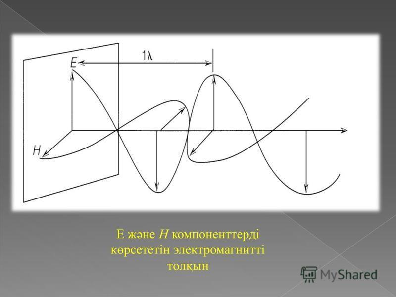 Е және Н компоненттерді көрсететін электромагнитті толқын