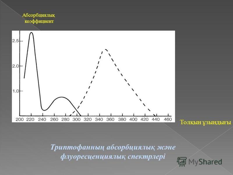 Абсорбциялық коэффициент Толқын ұзындығы Триптофанның абсорбциялық және флуоресценциялық спектрлері