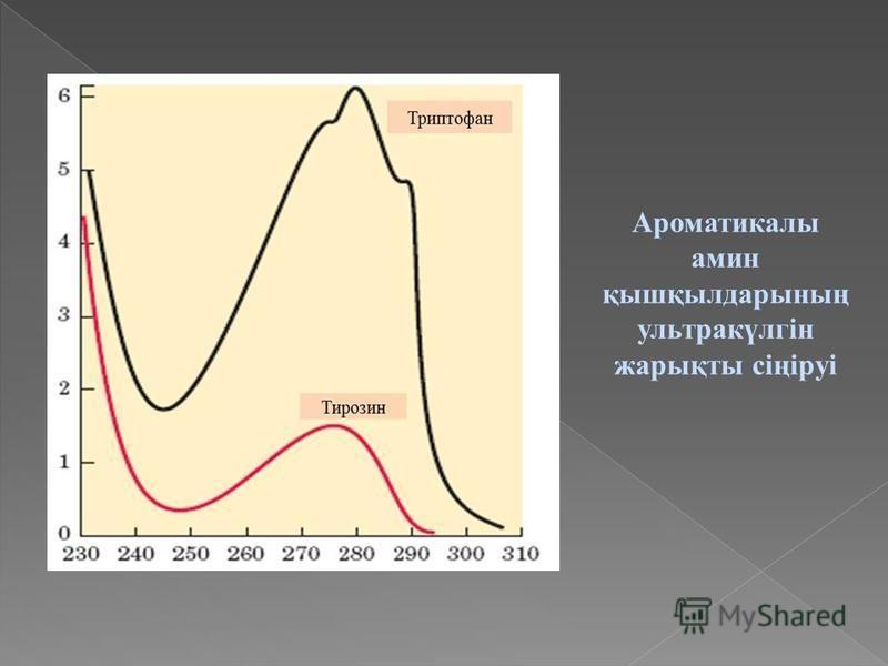 Ароматикалы амин қышқылдарының ультракүлгін жарықты сіңіруі