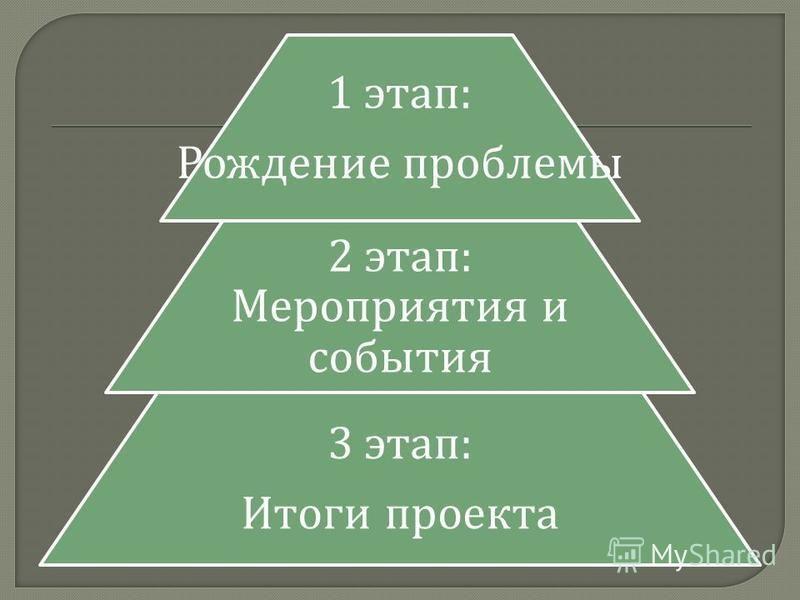 1 этап : Рождение проблемы 2 этап : Мероприятия и события 3 этап : Итоги проекта