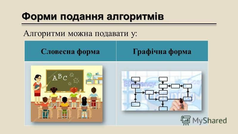Форми подання алгоритмів Алгоритми можна подавати у: Словесна формаГрафічна форма