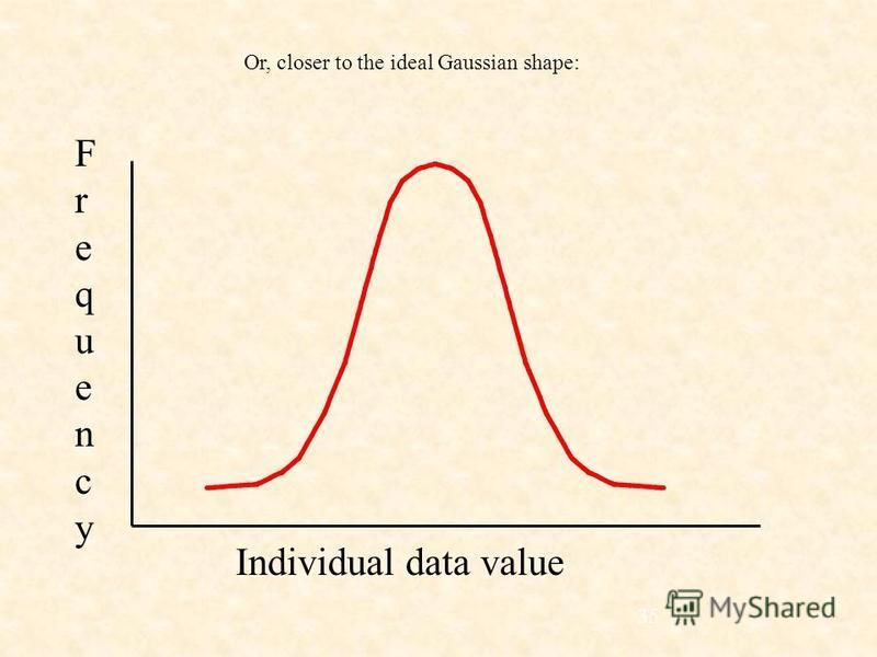 35 Or, closer to the ideal Gaussian shape: Individual data value FrequencyFrequency