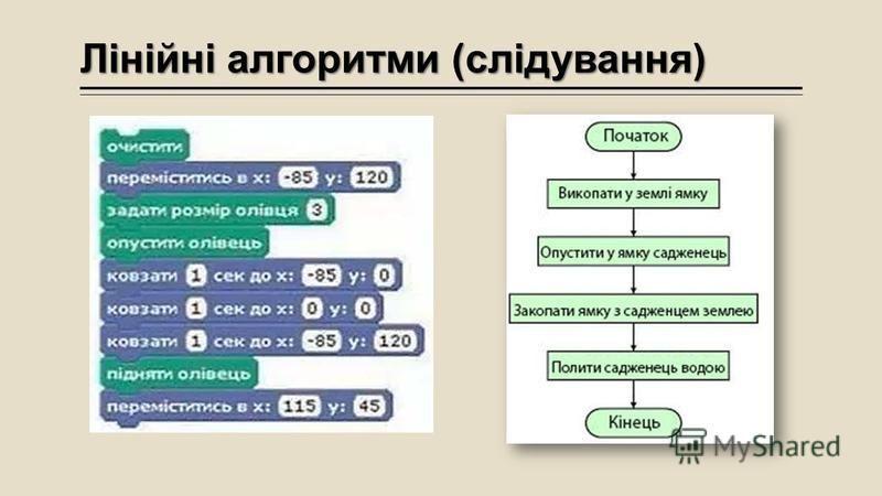 Лінійні алгоритми (слідування)