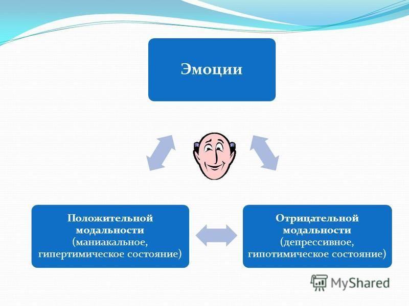 Эмоции Отрицательной модальности (депрессивное, гипотимическое состояние) Положительной модальности (маниакальное, гипертимическое состояние)
