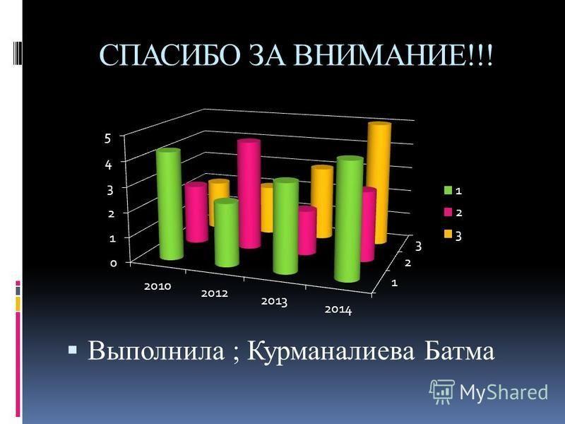 СПАСИБО ЗА ВНИМАНИЕ!!! Выполнила ; Курманалиева Батма