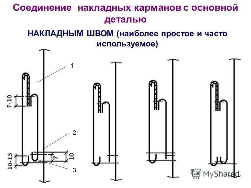 Соединение накладных карманов с основной деталью НАКЛАДНЫМ ШВОМ (наиболее простое и часто используемое) 1 3 2