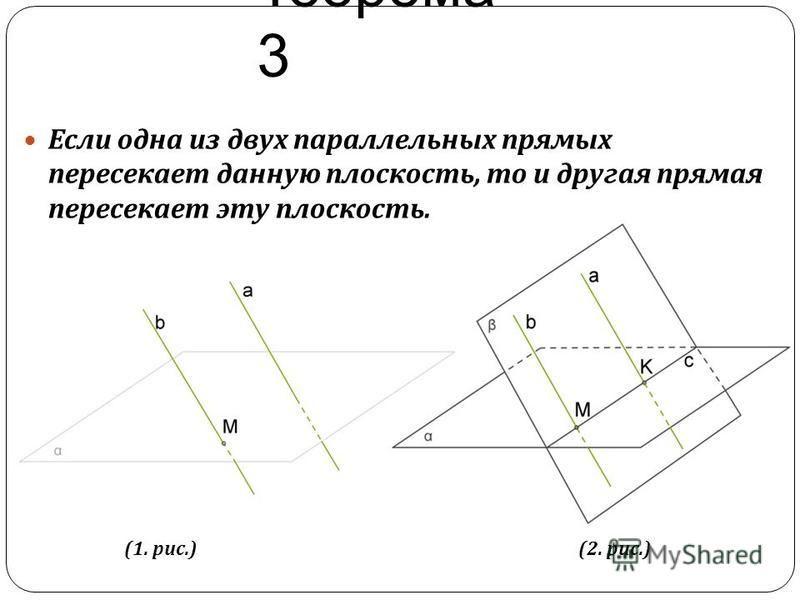 Teерема 3 Если одна из двух параллельных прямых пересекает данную плоскость, то и другая прямая пересекает эту плоскость. (1. рис.)(2. рис.)